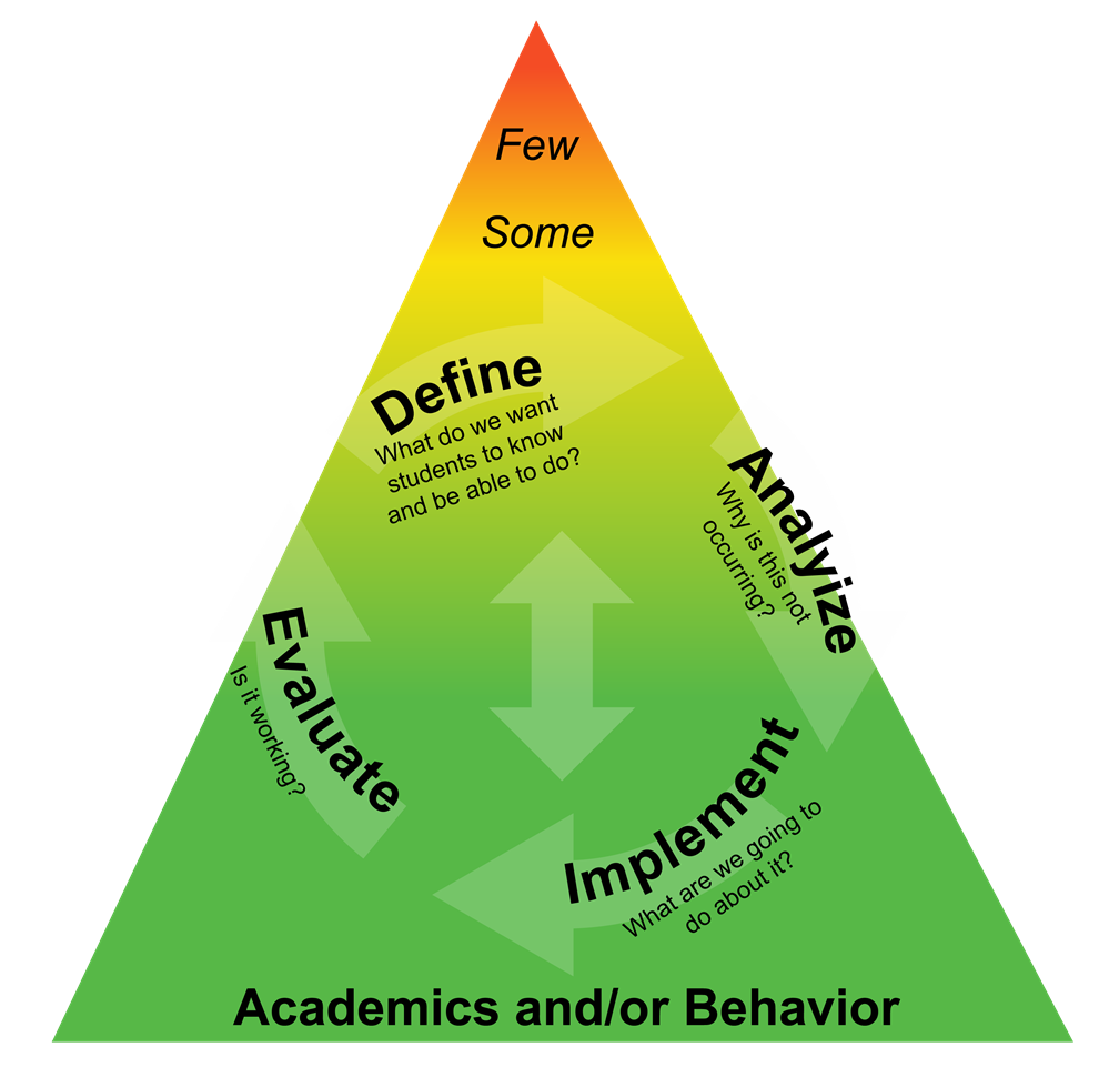 Academics or/and Behavior
